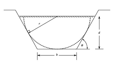 Solved Compute The Hydraulic Radius For A Trapezoidal Flow Channel Flow Fluid Mechanics
