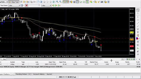 tutorial forex tester 2 fastest way to move stop loss to 5 pips forex tester 2