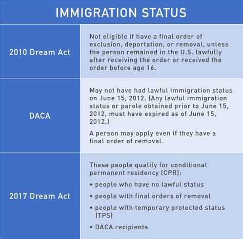 Daca Background Check Provisions Of 2010 And 2017 Acts And Daca National Immigration Center