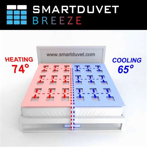 smart bedding temperature controlled duvets smart bedding