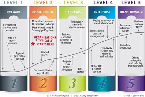 Microsoft Mba Leadership Development Program by Bi Services Consulting Sap Microsoft