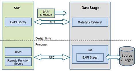 bapi tutorial in sap abap difference between rfc and bapi in sap abap stechies