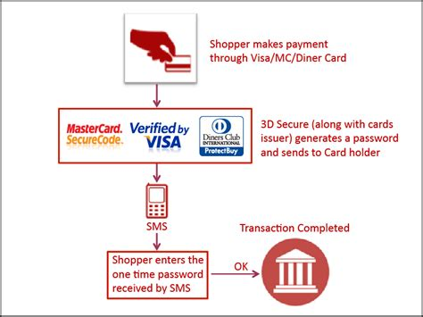Icici Bank Gift Card 3d Secure - create secure credit card pin or password theinvests