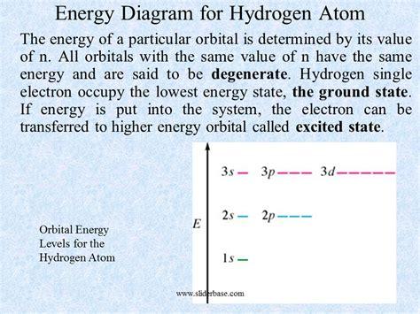 hydrogen orbital diagram energy diagram for hydrogen atom sliderbase