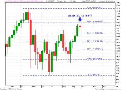 candlestick pattern of dlf stock market chart analysis 10 03 10