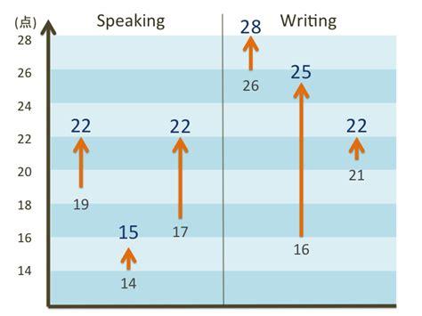 Esade Toefl Mba Score by 4技能試験toefl Ibt対策コースの紹介 オンライン英会話のベストティーチャー