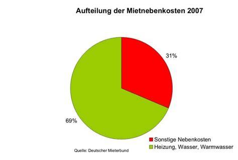 Heizung Warmwasser Kosten Pro Monat by Nebenkostenabrechnung Mietnebenkosten Senken