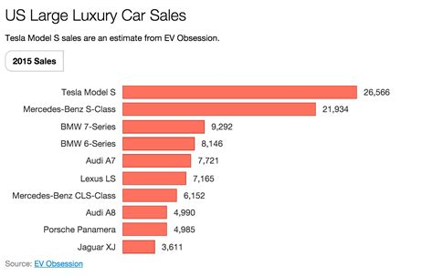 how many teslas been sold tesla brought by hubris who could expected that