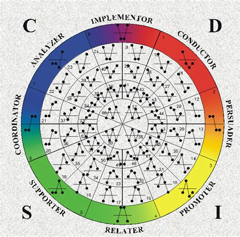 pattern analysis wheel disc myers briggs in the workplace secondnature