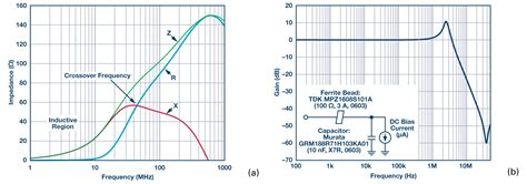 ferrite bead vs inductor ferrite demystified