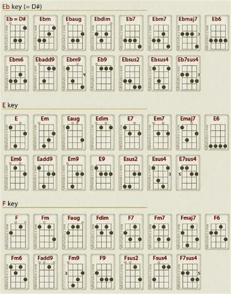 tutorial bermain gitar kunci dasar cara bermain kunci gitar bm tutorial gitar lengkap cara