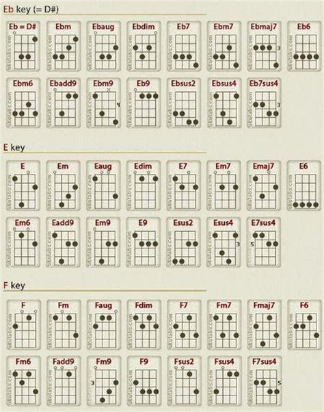 tutorial kunci gitar lengkap chord fm gitar apexwallpapers com