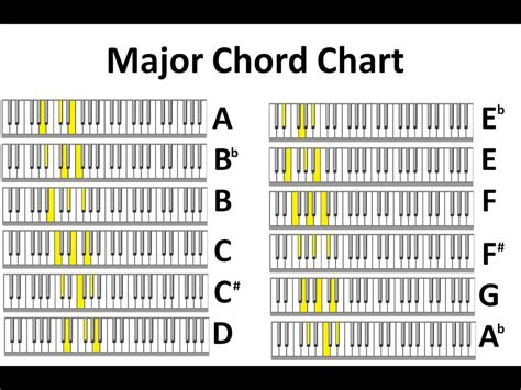 printable piano chord chart major minor piano chord charts no audio youtube