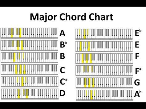 Keyboard Printable Piano Chords Chart Major And Minor Arsiptembi
