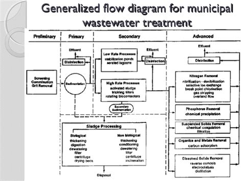 wastewater process flow diagram process flow diagram wastewater treatment plant