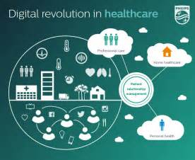 Connected Devices In Healthcare Digital Revolution In Healthcare The Security Ledger