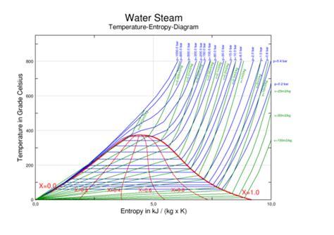 temperature phase diagram phase diagram