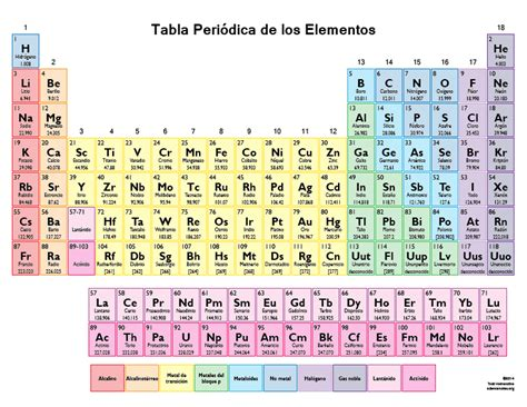 tabla periodica tabla periodica elementos science notes and projects