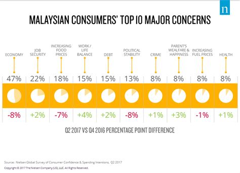 cost of buying a house in malaysia malaysian consumer confidence improves in q2 2017