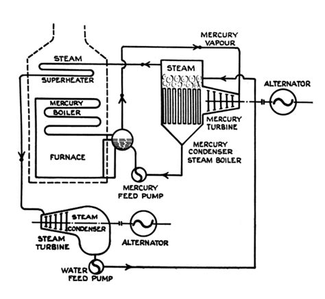 layout and piping of the steam power plant system mercury as a working fluid