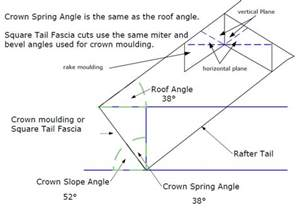 how to cut crown molding angles for kitchen cabinets crown molding miter angle and bevel angle settings