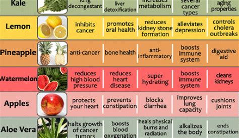 a z fruits and vegetables health benefits fruits and vegetables health benefits chart