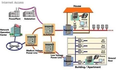 Mesin Label Harga 2 Line Mx 6600n broadband power lines