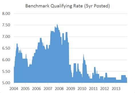 bench mark rate benchmark rate bing images