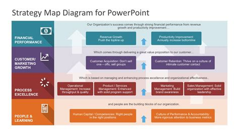 strategy template powerpoint strategy map powerpoint diagram