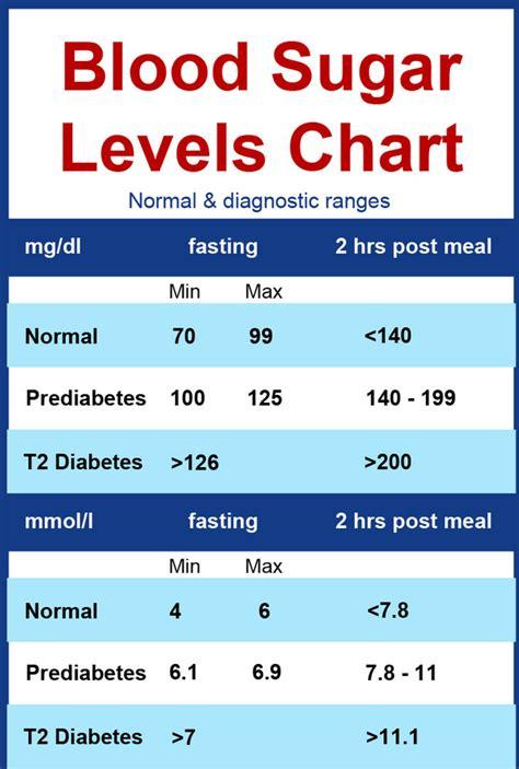normal blood sugar levels quora