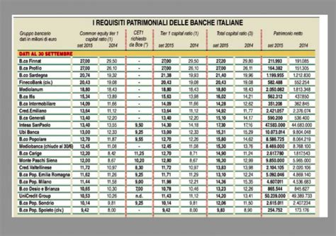 crisi banche italiane banche a rischio bail in quali sono wall italia