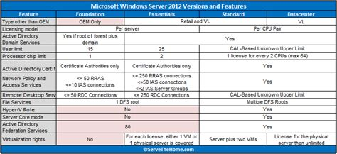 Microsoft Windows Server 2012 Hardware Requirements And Recommendations Server Hardware Specification Template