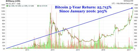 bitcoin year bitcoin price doubles in the past 4 months to overtake