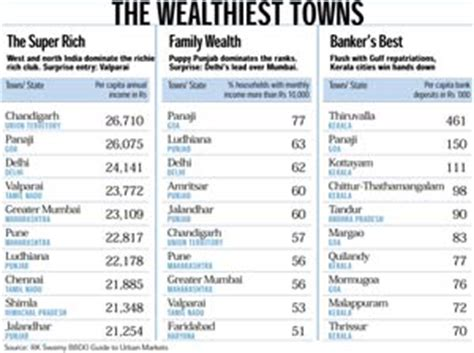 india s top 10 towns indiatoday