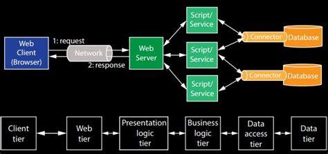design pattern web application web application design patterns