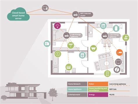 smart home technology you need to know about roohan realty smart home everything you need to know infineon