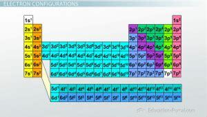 quantum numbers winstudent