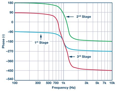 high pass filter phase shift the band pass response in active filters analog devices