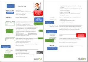 Bewerbung Englisch Muster Vorlage Lebenslauf Englisch Muster Englischer Lebenslauf Azubiyo