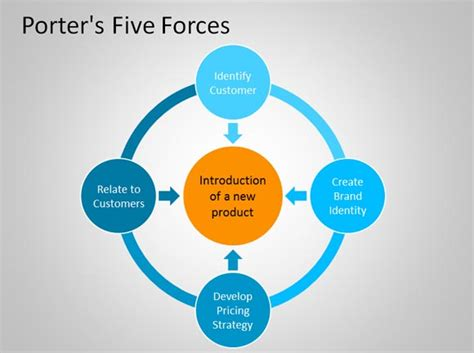 Porter S 5 Forces Powerpoint Template Five Forces Model Ppt