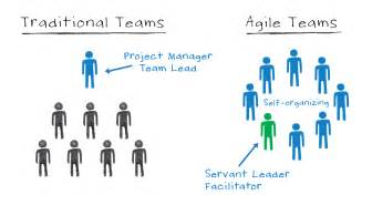 What is agile team and what is a backlog how important are they in