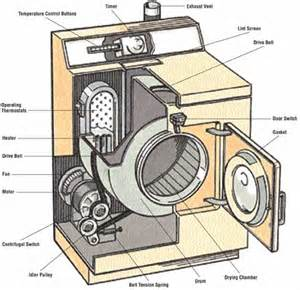 How To Repair A Clothes Dryer Disassembling The Dryer Disassembling The Dryer