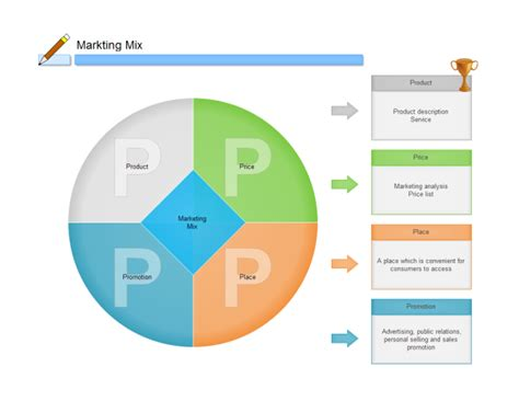 marketing mix  marketing mix templates