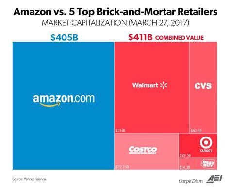 walmart vs amazon market cap business insider it s always day 1 why amazon will win the future romeen sheth medium