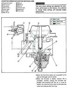 tx sx650 kz750 carburetor diaphragm mikuni bs38 bs34