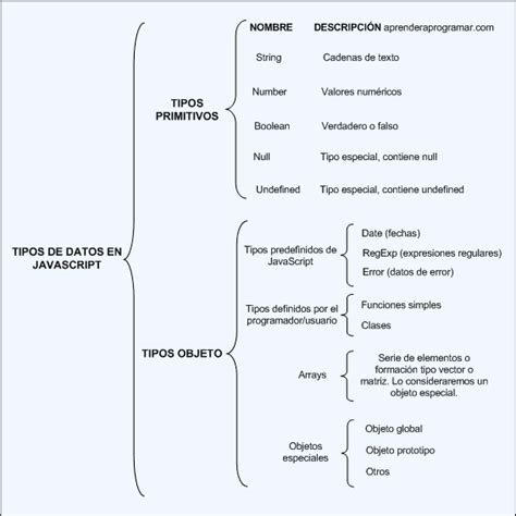 javascript cadenas de texto tipos de datos javascript tipos primitivos y objeto
