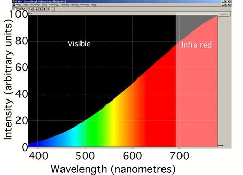 incandescent light bulb spectrum incandescent protons for breakfast
