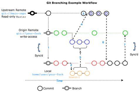 git tutorial diagram branching workflow rhodecode enterprise 4 12 0 4 12 0