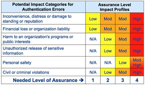 fips 199 assessment template how to conduct a risk assessment to determine acceptable