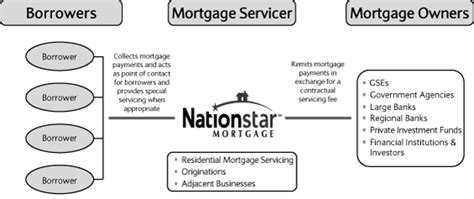 section 106 mortgage lenders nationstar mortgage chart